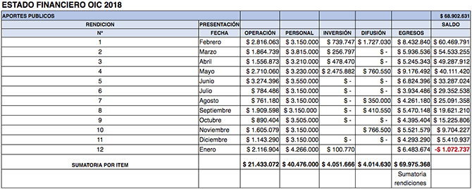 Estado Financiero MAM 2018
